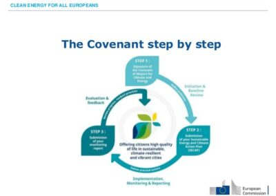 Covenant of Mayors Step-by-step